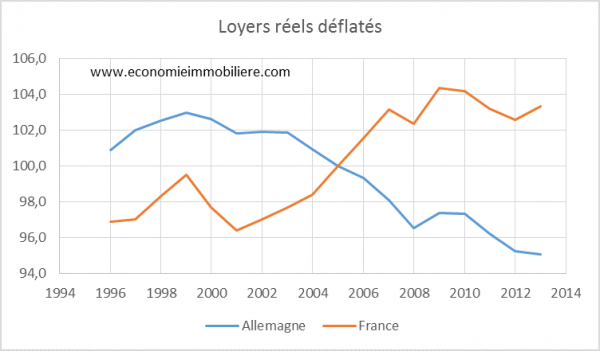 France Allemagne loyers