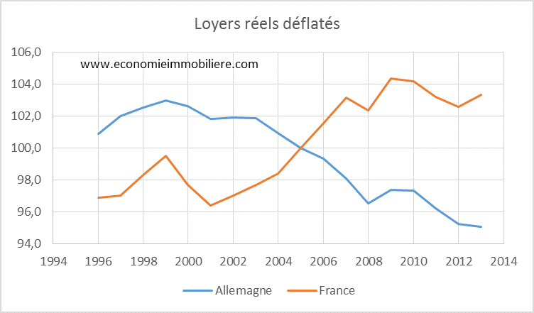 France Allemagne Le Logement Economie Immobiliere