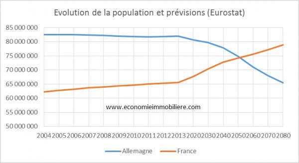 France Allemagne population