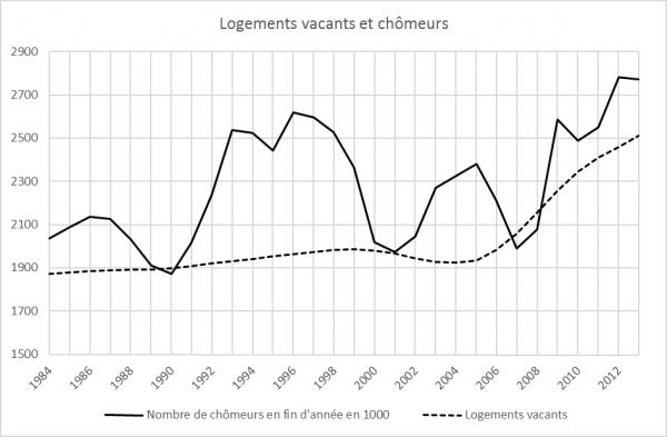 Chomage et vacance de logements